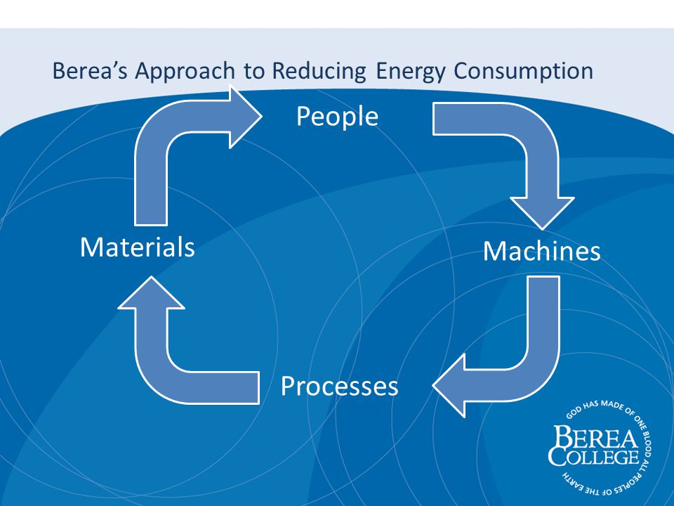 People Machines Processes Materials Bereas Approach to Reducing Energy Consumption