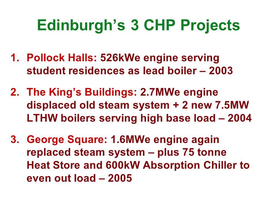 Edinburghs 3 CHP Projects 1.Pollock Halls: 526kWe engine serving student residences as lead boiler – 2003 2.The Kings Buildings: 2.7MWe engine displac
