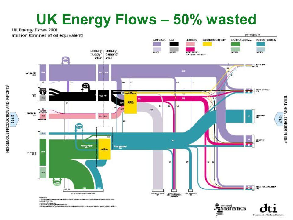 UK Energy Flows – 50% wasted