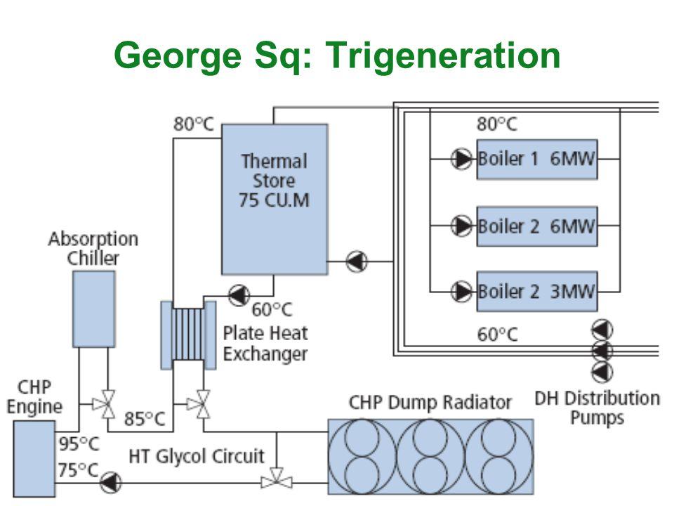 George Sq: Trigeneration