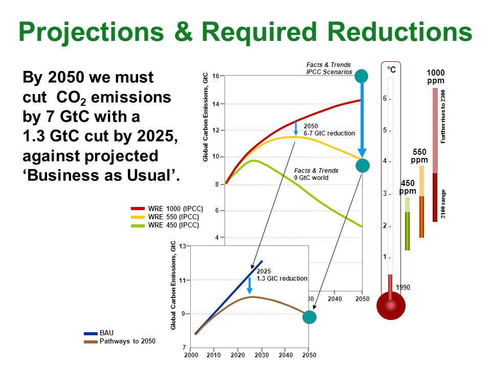 By 2050 we must cut CO 2 emissions by 7 GtC with a 1.3 GtC cut by 2025, against projectedBusiness as Usual. 1990 550 ppm 450 ppm 6 - 5 - 4 - 3 - 2 - 1
