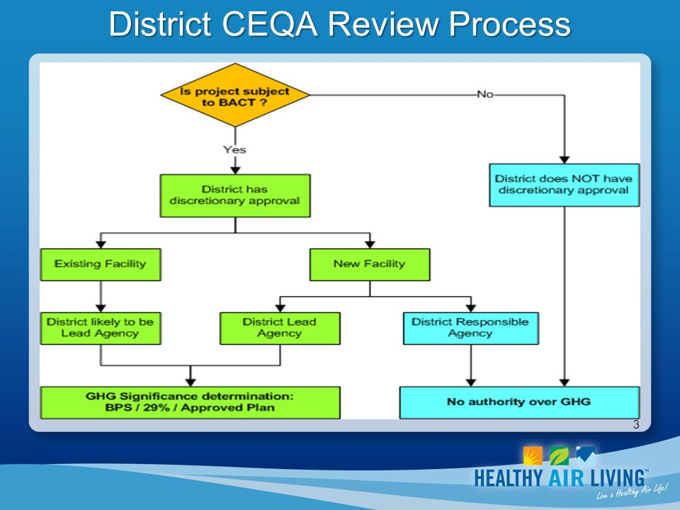 3 District CEQA Review Process