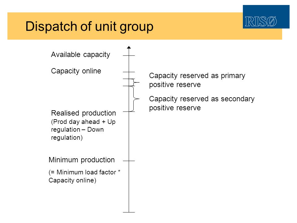 Dispatch of unit group Available capacity Capacity online Realised production (Prod day ahead + Up regulation – Down regulation) Minimum production (= Minimum load factor * Capacity online) Capacity reserved as secondary positive reserve Capacity reserved as primary positive reserve