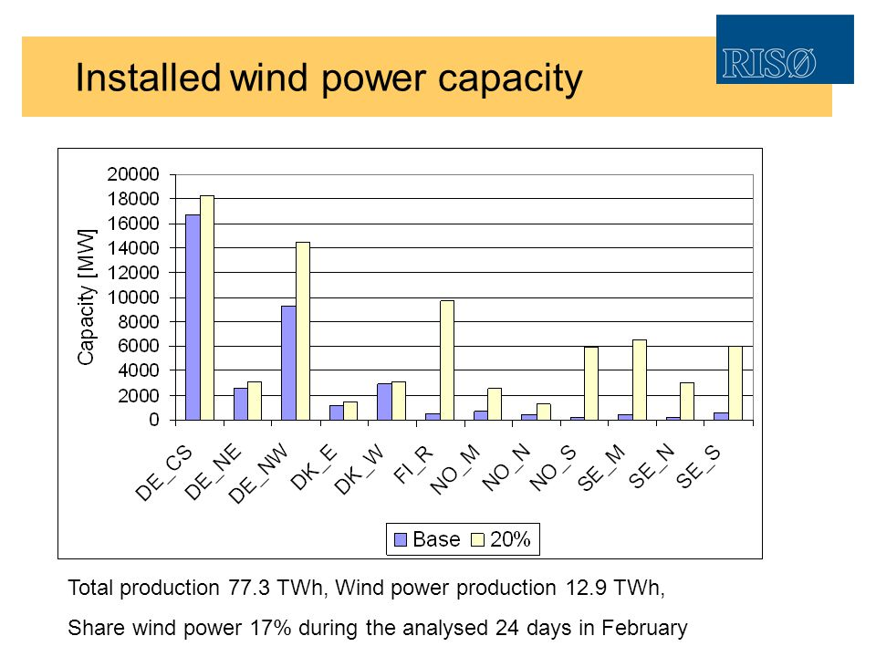 Installed wind power capacity Total production 77.3 TWh, Wind power production 12.9 TWh, Share wind power 17% during the analysed 24 days in February