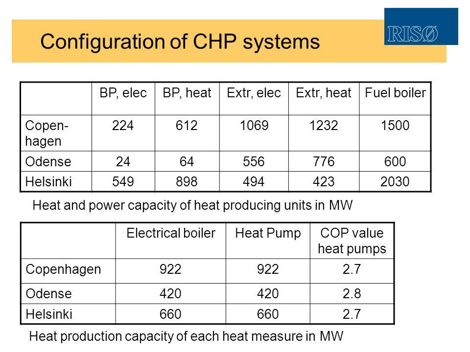 Configuration of CHP systems BP, elecBP, heatExtr, elecExtr, heatFuel boiler Copen- hagen 224612106912321500 Odense2464556776600 Helsinki5498984944232