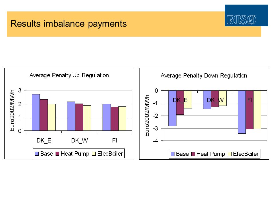 Results imbalance payments