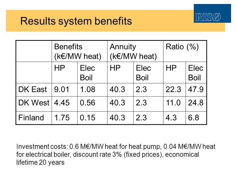 Results system benefits Benefits (k/MW heat) Annuity (k/MW heat) Ratio (%) HPElec Boil HPElec Boil HPElec Boil DK East9.011.0840.32.322.347.9 DK West4