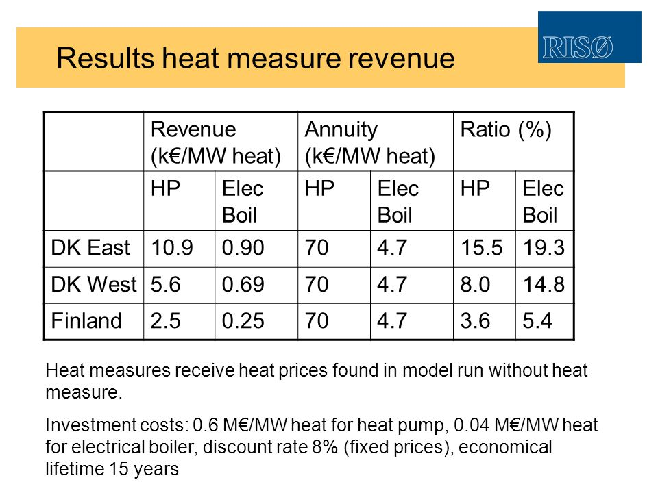Results heat measure revenue Revenue (k/MW heat) Annuity (k/MW heat) Ratio (%) HPElec Boil HPElec Boil HPElec Boil DK East10.90.90704.715.519.3 DK West5.60.69704.78.014.8 Finland2.50.25704.73.65.4 Heat measures receive heat prices found in model run without heat measure.