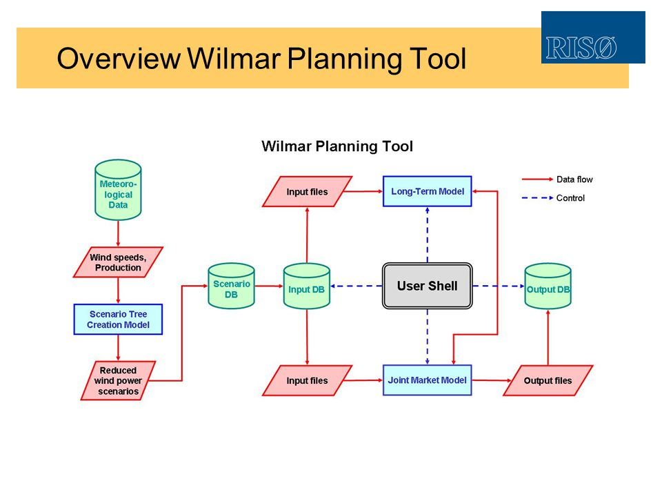 Overview Wilmar Planning Tool