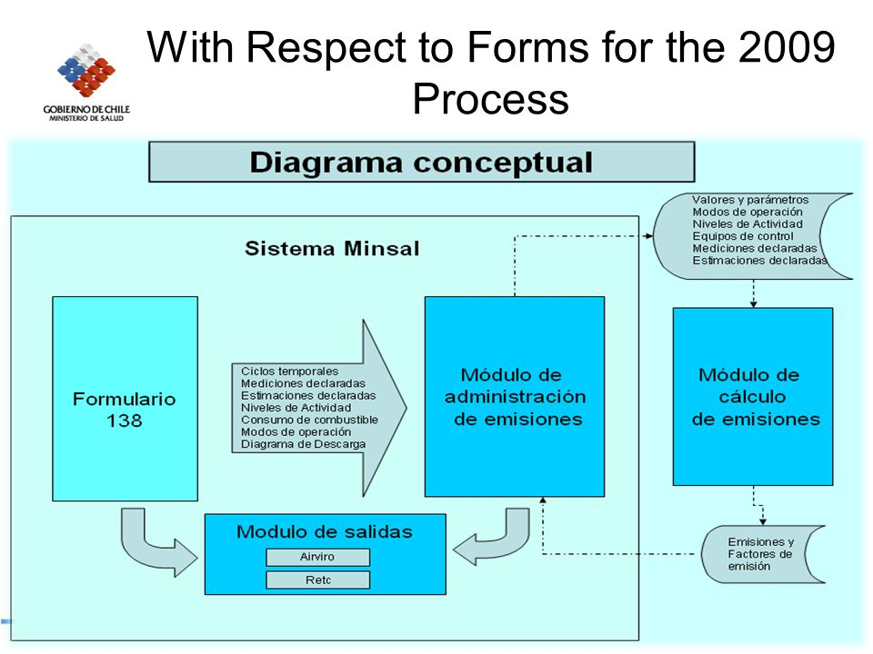With Respect to Forms for the 2009 Process