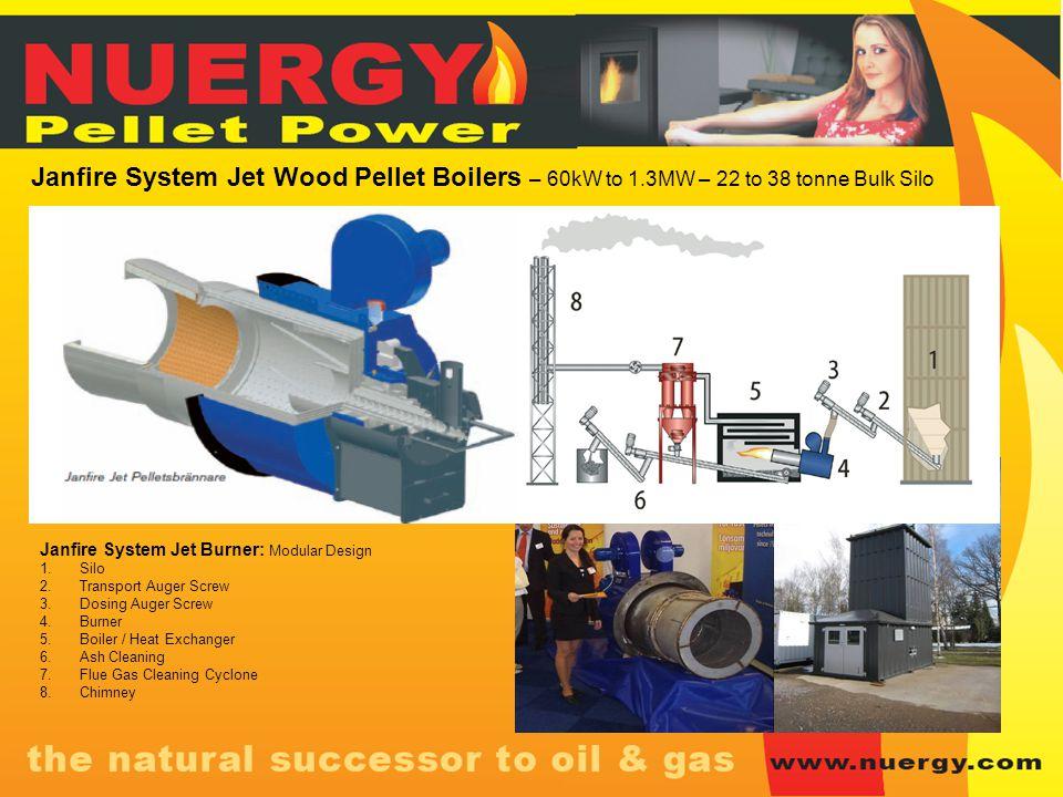 Janfire System Jet Burner: Modular Design 1.Silo 2.Transport Auger Screw 3.Dosing Auger Screw 4.Burner 5.Boiler / Heat Exchanger 6.Ash Cleaning 7.Flue