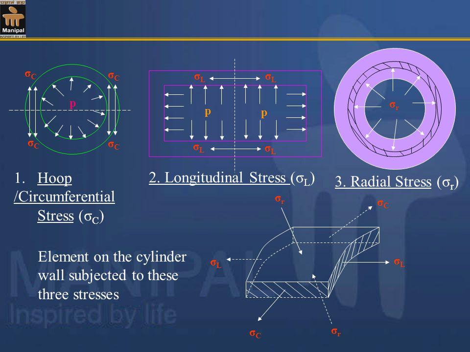 σCσC σLσL 1.Hoop /Circumferential Stress (σ C ) 2.
