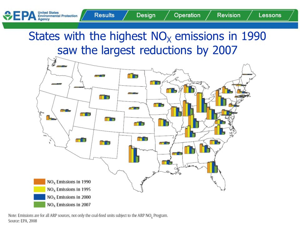 States with the highest NO X emissions in 1990 saw the largest reductions by 2007 DesignOperationRevisionLessonsResults