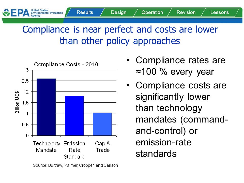Compliance is near perfect and costs are lower than other policy approaches Compliance rates are100 % every year Compliance costs are significantly lo