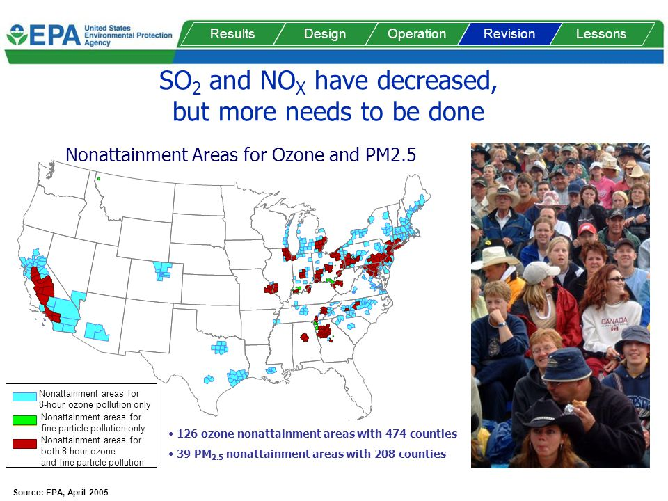 SO 2 and NO X have decreased, but more needs to be done Nonattainment areas for both 8-hour ozone and fine particle pollution Nonattainment areas for fine particle pollution only Nonattainment areas for 8-hour ozone pollution only 126 ozone nonattainment areas with 474 counties 39 PM 2.5 nonattainment areas with 208 counties Source: EPA, April 2005 Nonattainment Areas for Ozone and PM2.5 ResultsDesignOperationRevisionLessons