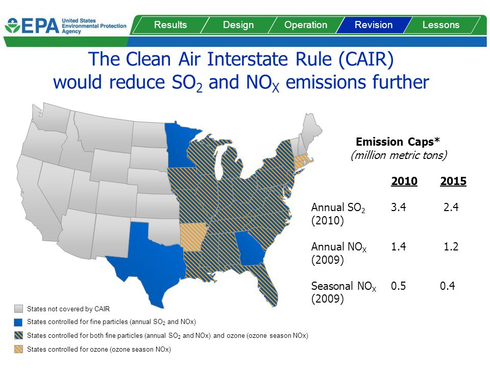 The Clean Air Interstate Rule (CAIR) would reduce SO 2 and NO X emissions further Emission Caps* (million metric tons) Annual SO (2010) Annual NO X (2009) Seasonal NO X (2009) States controlled for fine particles (annual SO 2 and NOx) States not covered by CAIR States controlled for ozone (ozone season NOx) States controlled for both fine particles (annual SO 2 and NOx) and ozone (ozone season NOx) ResultsDesignOperationLessonsRevision