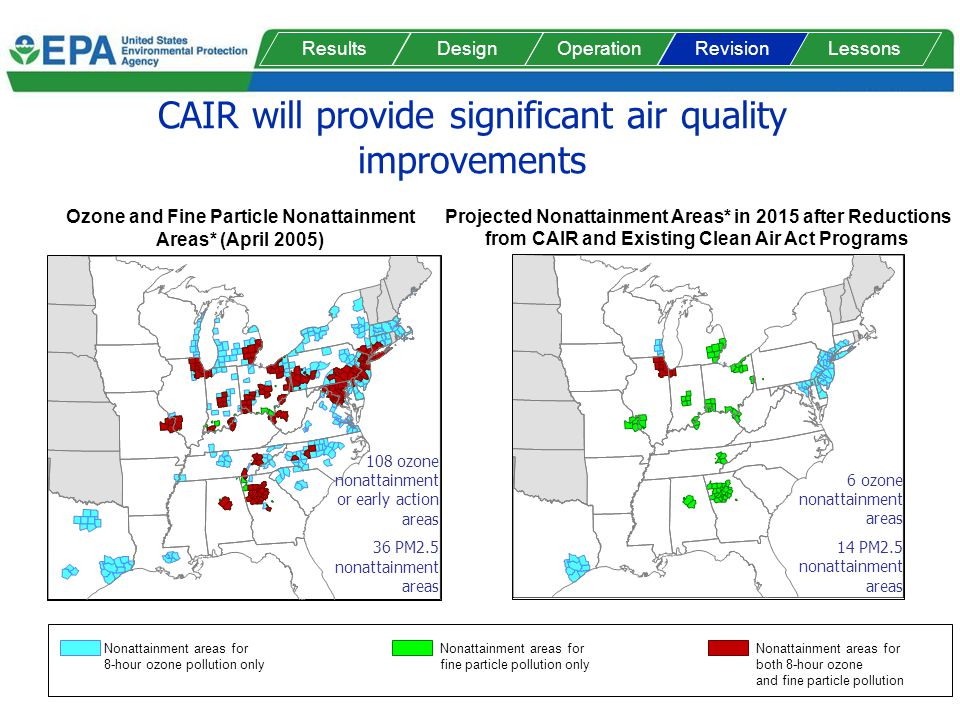 CAIR will provide significant air quality improvements Ozone and Fine Particle Nonattainment Areas* (April 2005) Projected Nonattainment Areas* in 2015 after Reductions from CAIR and Existing Clean Air Act Programs Nonattainment areas for both 8-hour ozone and fine particle pollution Nonattainment areas for fine particle pollution only Nonattainment areas for 8-hour ozone pollution only 108 ozone nonattainment or early action areas 36 PM2.5 nonattainment areas 6 ozone nonattainment areas 14 PM2.5 nonattainment areas ResultsDesignOperationLessonsRevision