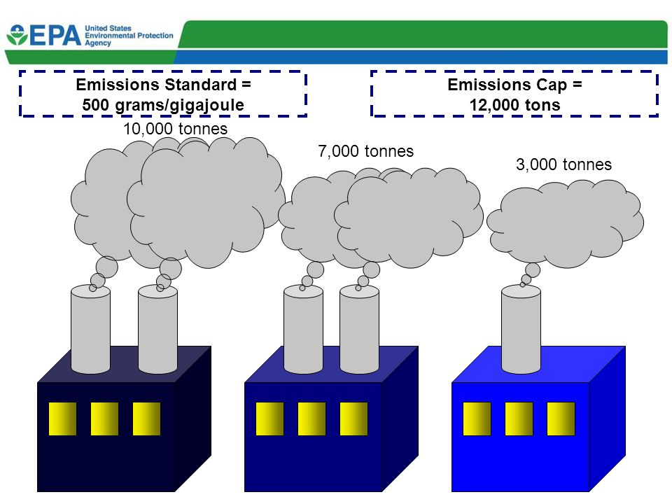 10,000 tonnes 7,000 tonnes 3,000 tonnes Emissions Cap = 12,000 tons Emissions Standard = 500 grams/gigajoule