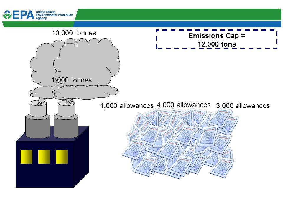 10,000 tonnes 4,000 allowances 1,000 allowances3,000 allowances 1,000 tonnes Emissions Cap = 12,000 tons