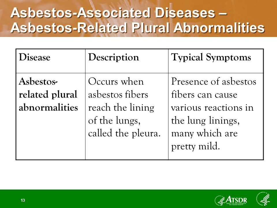 13 Asbestos-Associated Diseases – Asbestos-Related Plural Abnormalities DiseaseDescriptionTypical Symptoms Asbestos- related plural abnormalities Occurs when asbestos fibers reach the lining of the lungs, called the pleura.