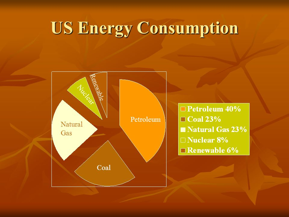 US Energy Consumption Petroleum Coal Natural Gas Nuclear Renewable
