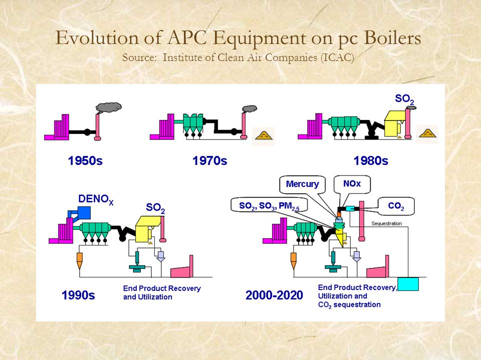 Evolution of APC Equipment on pc Boilers Source: Institute of Clean Air Companies (ICAC)