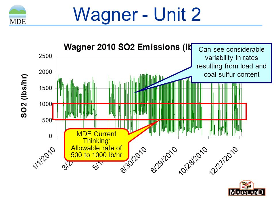 Can see considerable variability in rates resulting from load and coal sulfur content Wagner - Unit 2 MDE Current Thinking: Allowable rate of 500 to 1