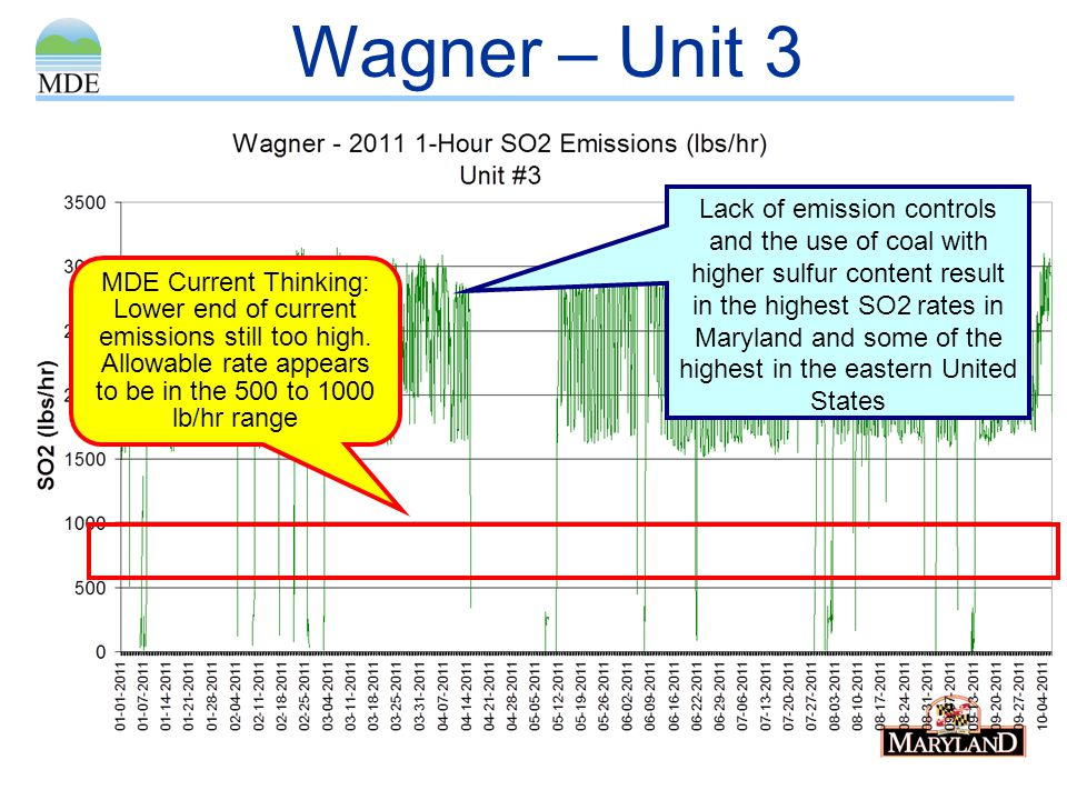 Wagner – Unit 3 Lack of emission controls and the use of coal with higher sulfur content result in the highest SO2 rates in Maryland and some of the h