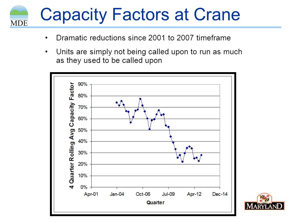 Capacity Factors at Crane Dramatic reductions since 2001 to 2007 timeframe Units are simply not being called upon to run as much as they used to be ca