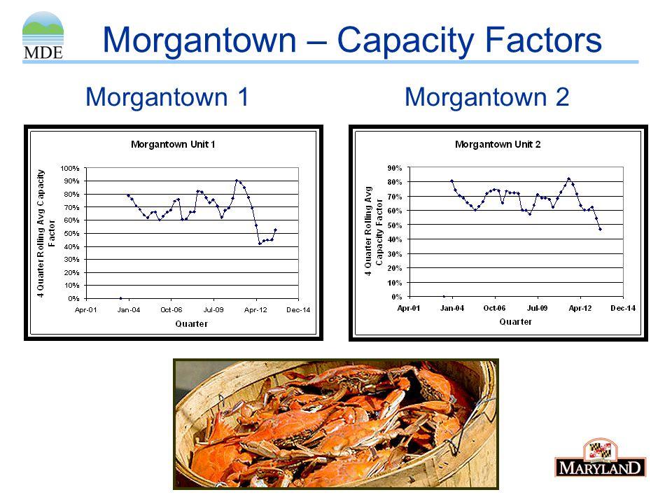 Morgantown – Capacity Factors Morgantown 1Morgantown 2