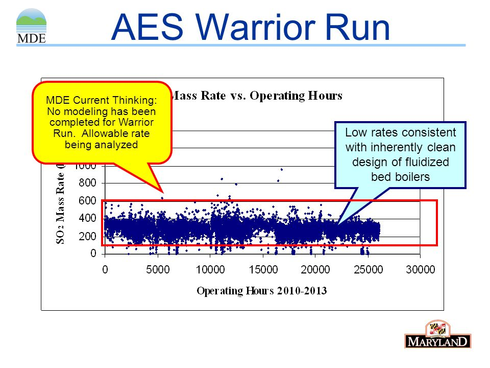 AES Warrior Run Low rates consistent with inherently clean design of fluidized bed boilers MDE Current Thinking: No modeling has been completed for Wa