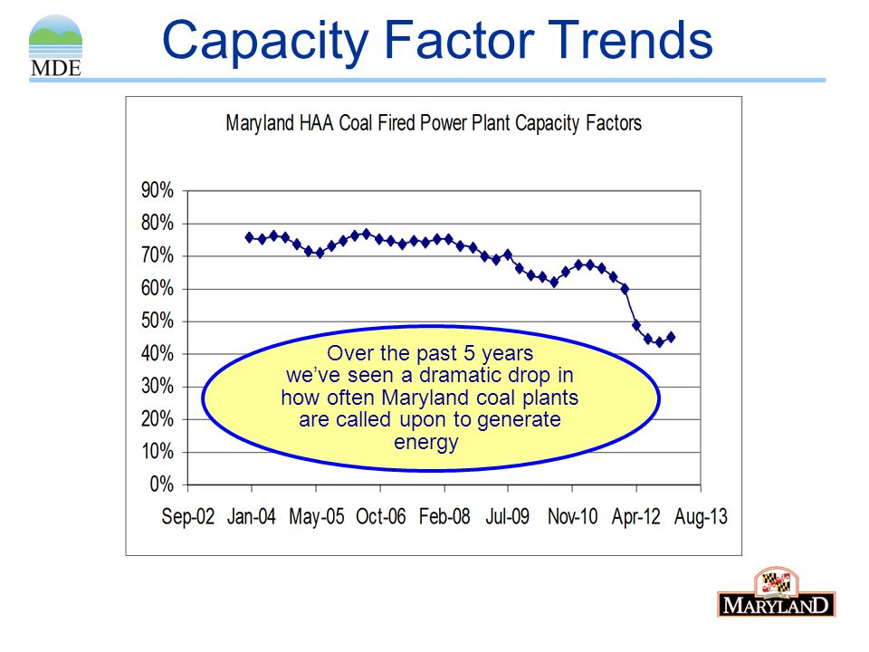 Capacity Factor Trends Over the past 5 years weve seen a dramatic drop in how often Maryland coal plants are called upon to generate energy