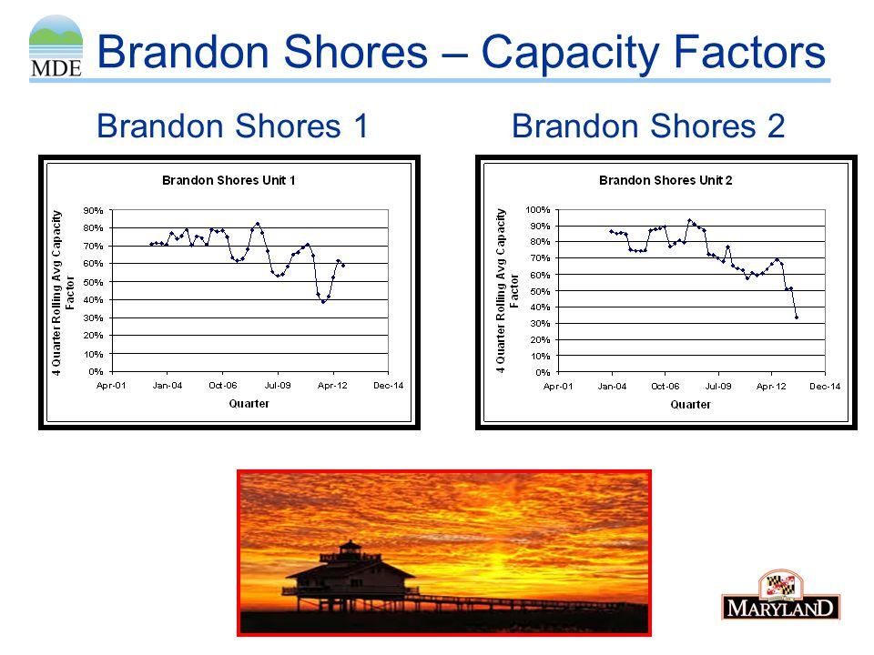 Brandon Shores – Capacity Factors Brandon Shores 1Brandon Shores 2