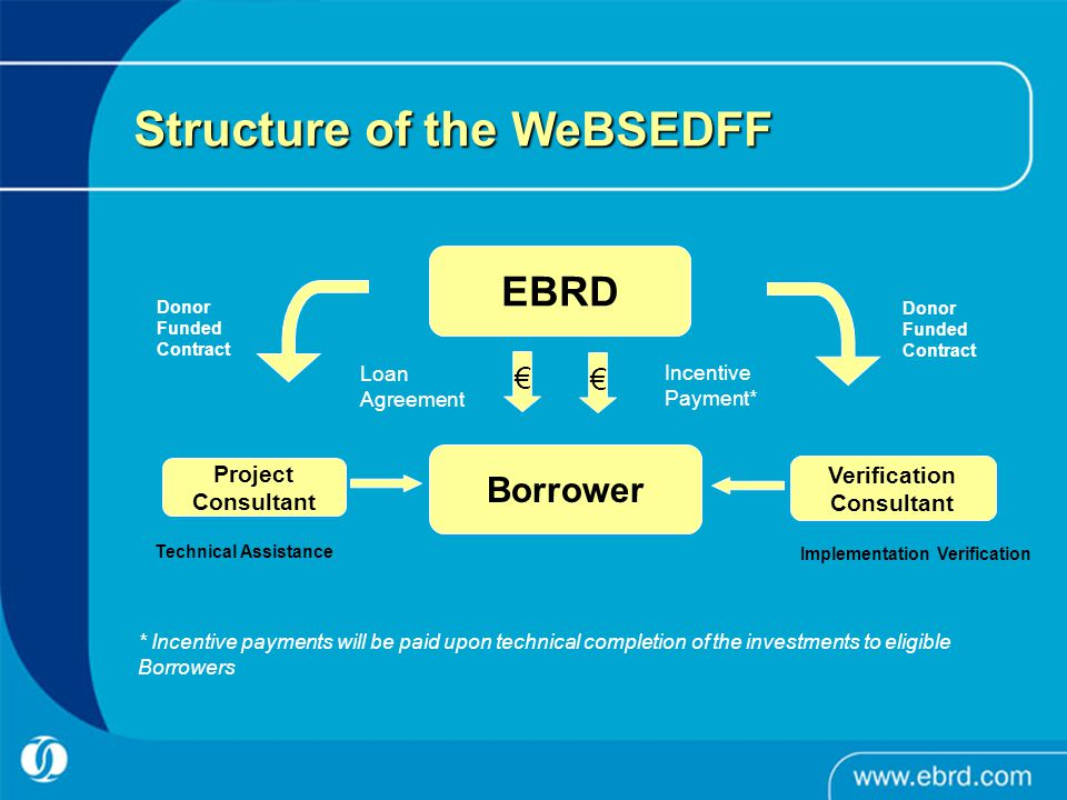 Positioning of the WeBSEDFF WeBSEDFF is part of a broader Sustainable Energy Initiative of the EBRD for the Western Balkans, including also: –The WeBSECLF – a credit line facility of up to EUR 60 million for financing industrial energy efficiency and small renewable energy projects through Participating Banks (in BiH, FYR Macedonia, Montenegro and Serbia) with individual loans between EUR 100 thousand and EUR 2 million, TC assistance and incentive payments –An institutional capacity building component of up to EUR 2 million to address deficiencies in the regulatory framework and other obstacles to the development of the market for sustainable energy projects
