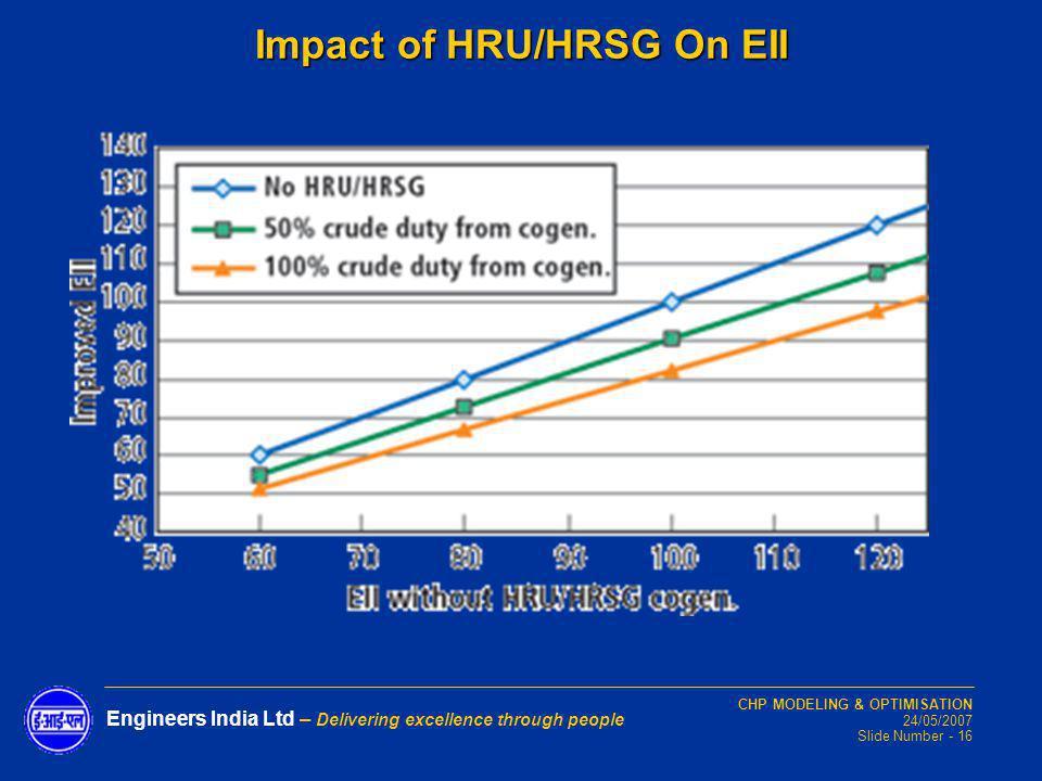 CHP MODELING & OPTIMISATION 24/05/2007 Slide Number - 16 Engineers India Ltd – Delivering excellence through people Impact of HRU/HRSG On EII