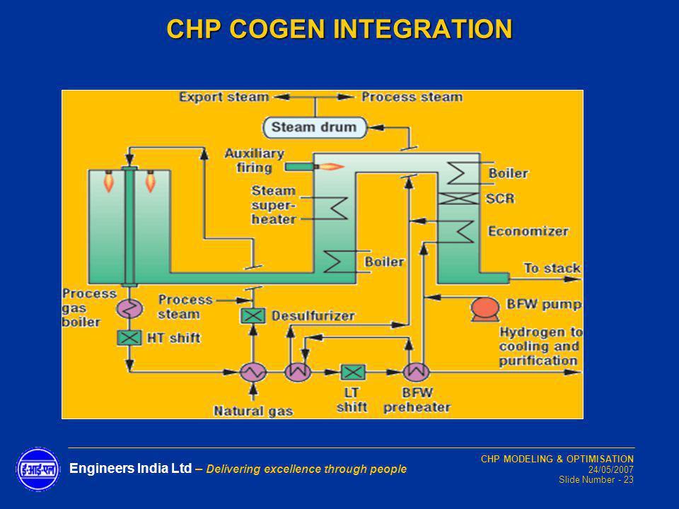 CHP MODELING & OPTIMISATION 24/05/2007 Slide Number - 23 Engineers India Ltd – Delivering excellence through people CHP COGEN INTEGRATION