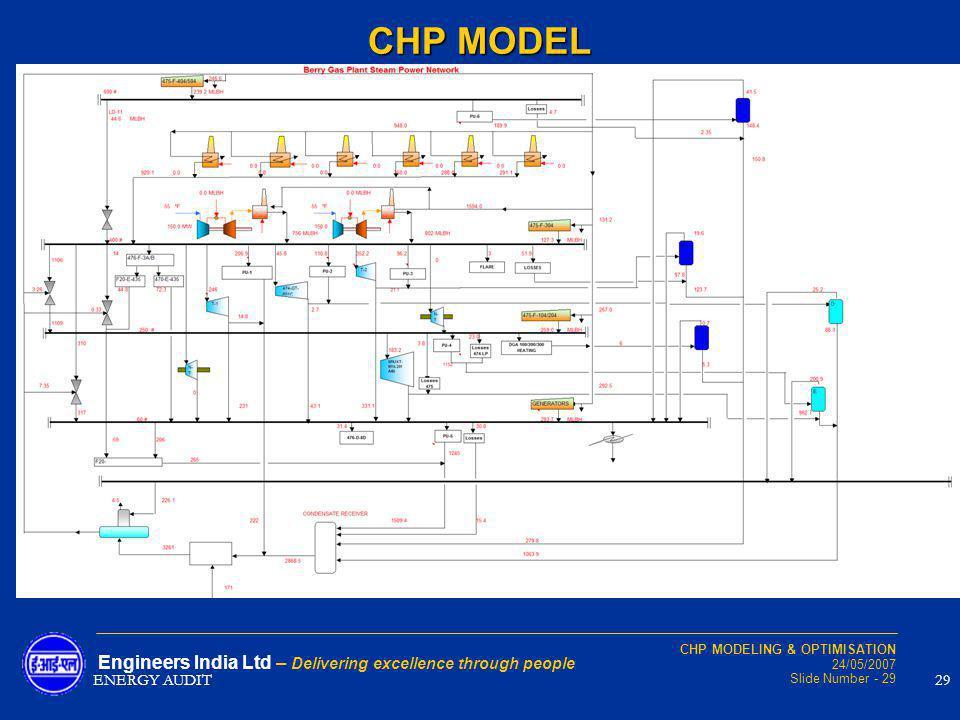CHP MODELING & OPTIMISATION 24/05/2007 Slide Number - 29 Engineers India Ltd – Delivering excellence through people CHP MODEL ENERGY AUDIT29