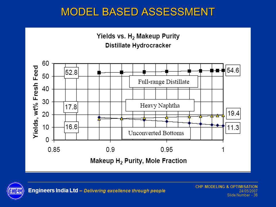 CHP MODELING & OPTIMISATION 24/05/2007 Slide Number - 38 Engineers India Ltd – Delivering excellence through people MODEL BASED ASSESSMENT