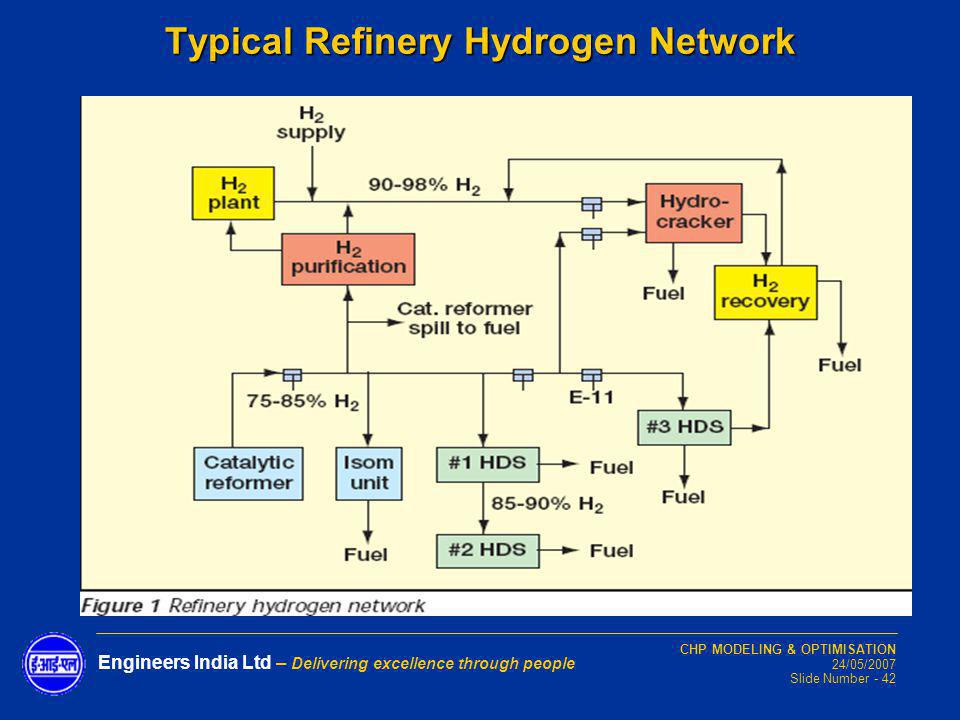 CHP MODELING & OPTIMISATION 24/05/2007 Slide Number - 42 Engineers India Ltd – Delivering excellence through people Typical Refinery Hydrogen Network