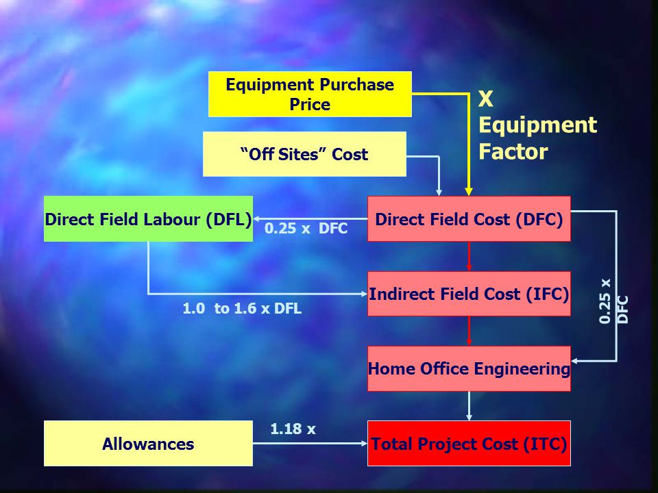 Direct Field Cost (DFC)Direct Field Labour (DFL) Allowances Indirect Field Cost (IFC) Home Office Engineering Total Project Cost (ITC) 0.25 x DFC 1.0