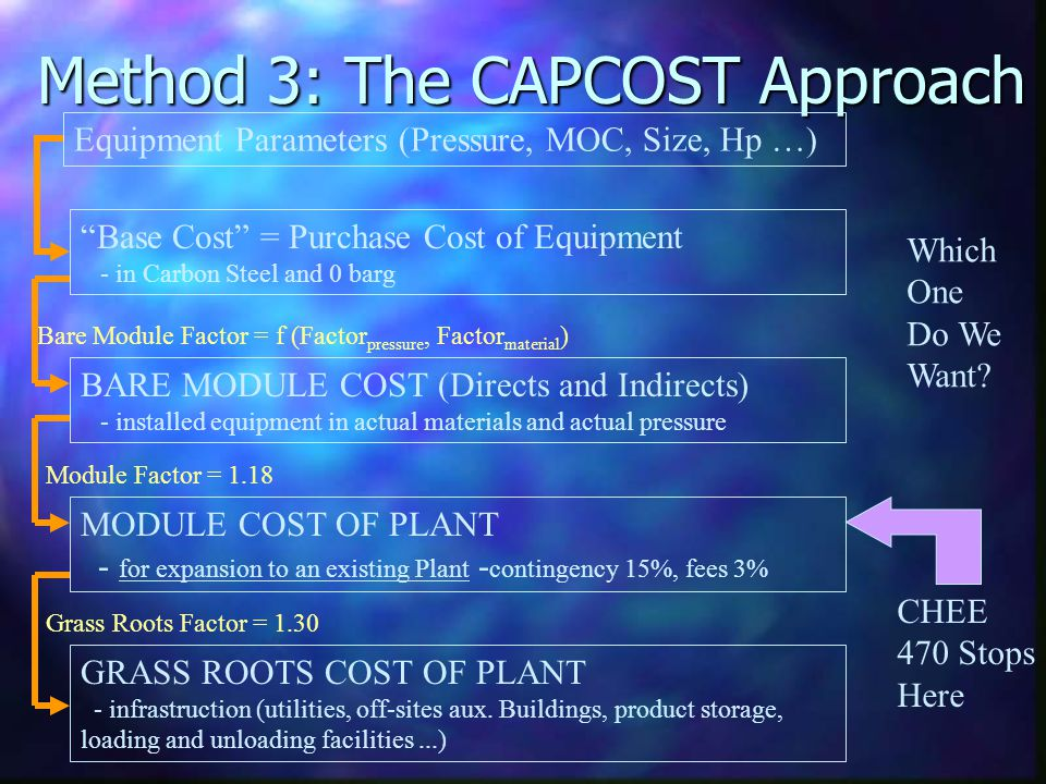 Method 3: The CAPCOST Approach Equipment Parameters (Pressure, MOC, Size, Hp …) Base Cost = Purchase Cost of Equipment - in Carbon Steel and 0 barg BA