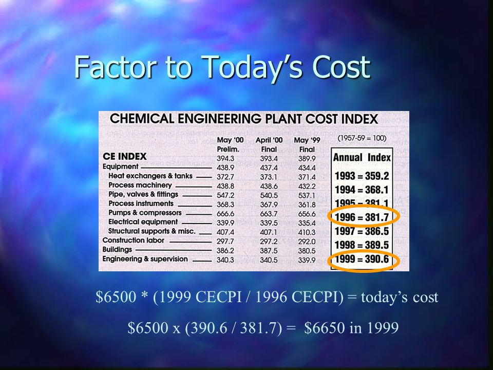 Factor to Todays Cost $6500 * (1999 CECPI / 1996 CECPI) = todays cost $6500 x (390.6 / 381.7) = $6650 in 1999
