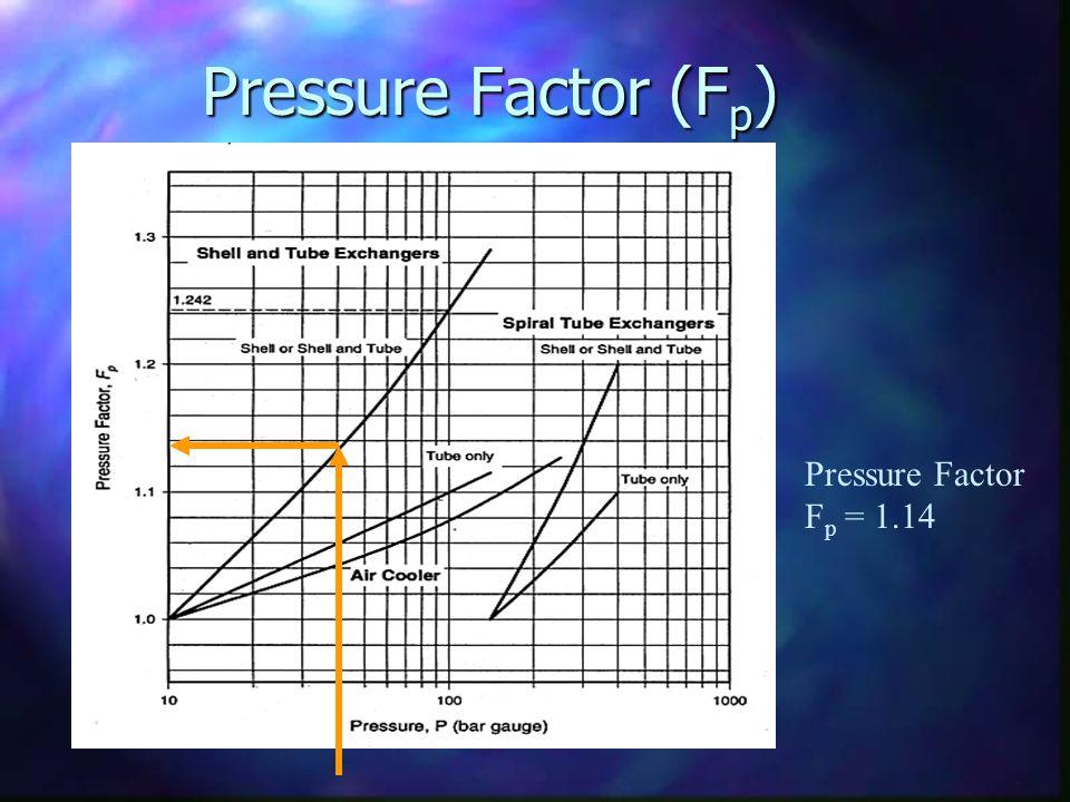 Pressure Factor (F p ) Pressure Factor F p = 1.14
