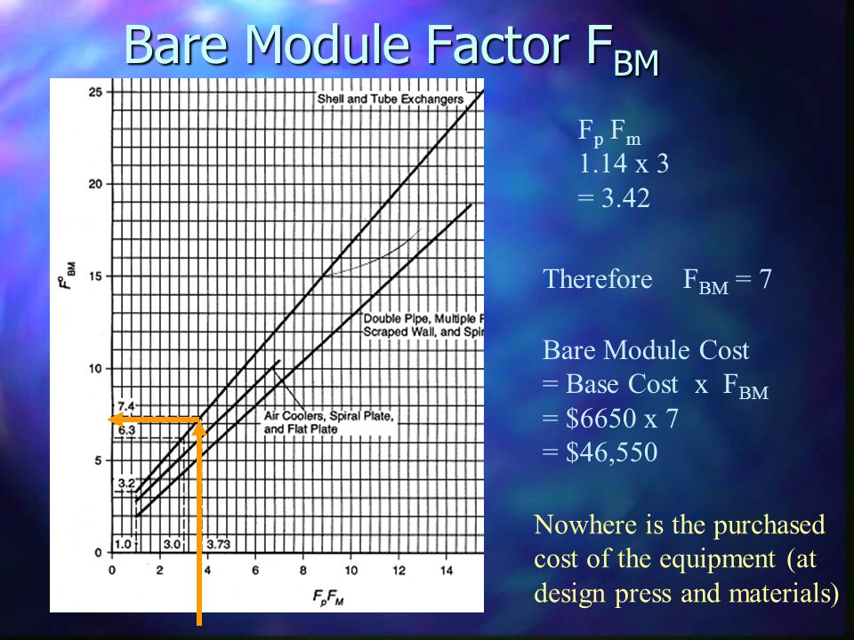 Bare Module Factor F BM F p F m 1.14 x 3 = 3.42 Therefore F BM = 7 Bare Module Cost = Base Cost x F BM = $6650 x 7 = $46,550 Nowhere is the purchased