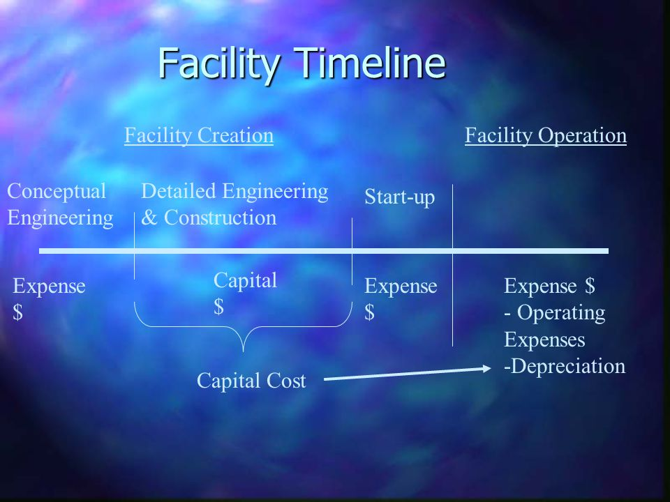 Facility Timeline Conceptual Engineering Detailed Engineering & Construction Start-up Capital $ Expense $ Capital Cost Facility CreationFacility Opera