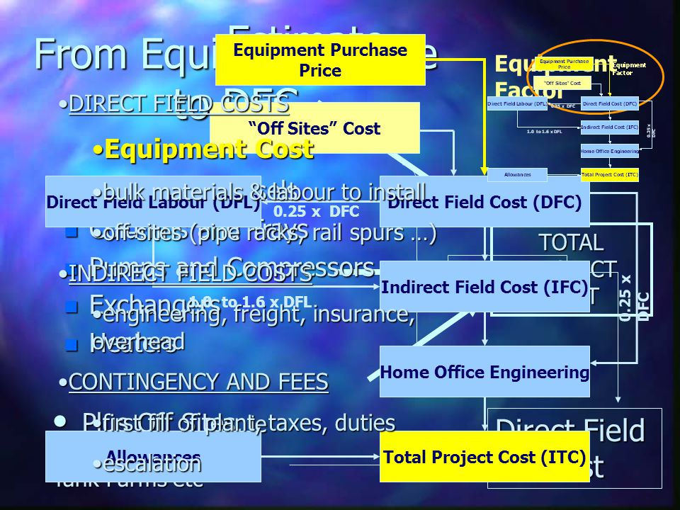 Estimate TOTAL PROJECT COST From Equipment Price to DFC n Tanks and Vessels n Columns and Trays n Pumps and Compressors n Exchangers n Heaters x Facto