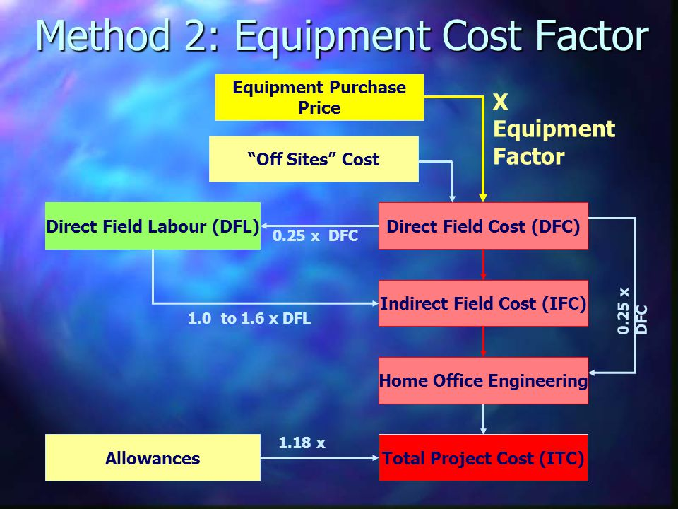Method 2: Equipment Cost Factor Direct Field Cost (DFC)Direct Field Labour (DFL) Allowances Indirect Field Cost (IFC) Home Office Engineering Total Pr