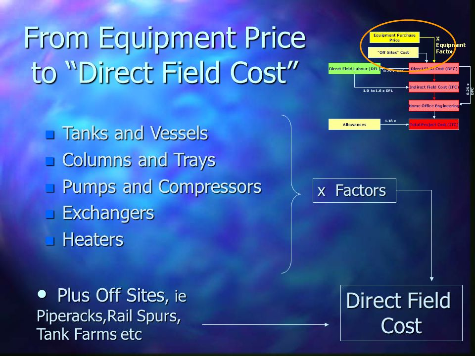 From Equipment Price to Direct Field Cost n Tanks and Vessels n Columns and Trays n Pumps and Compressors n Exchangers n Heaters Plus Off Sites, ie Pi