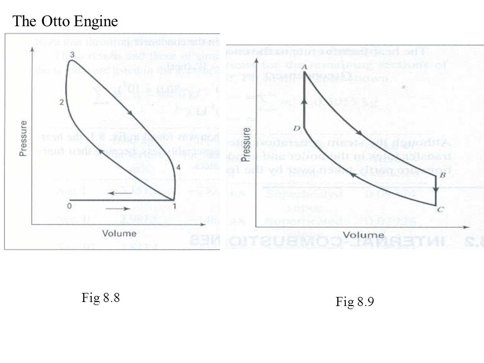 The Otto Engine Fig 8.8 Fig 8.9