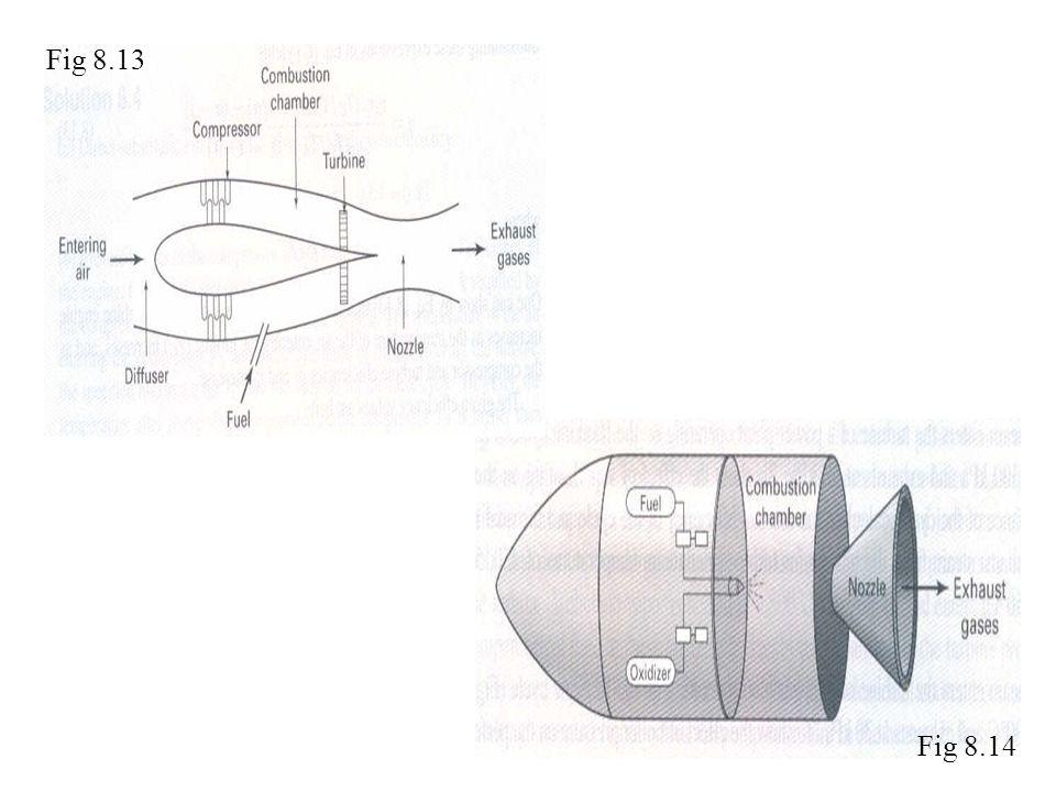 Fig 8.13 Fig 8.14